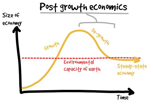 PostGrowthEconomics