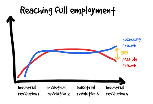 ReachingFullEmployment