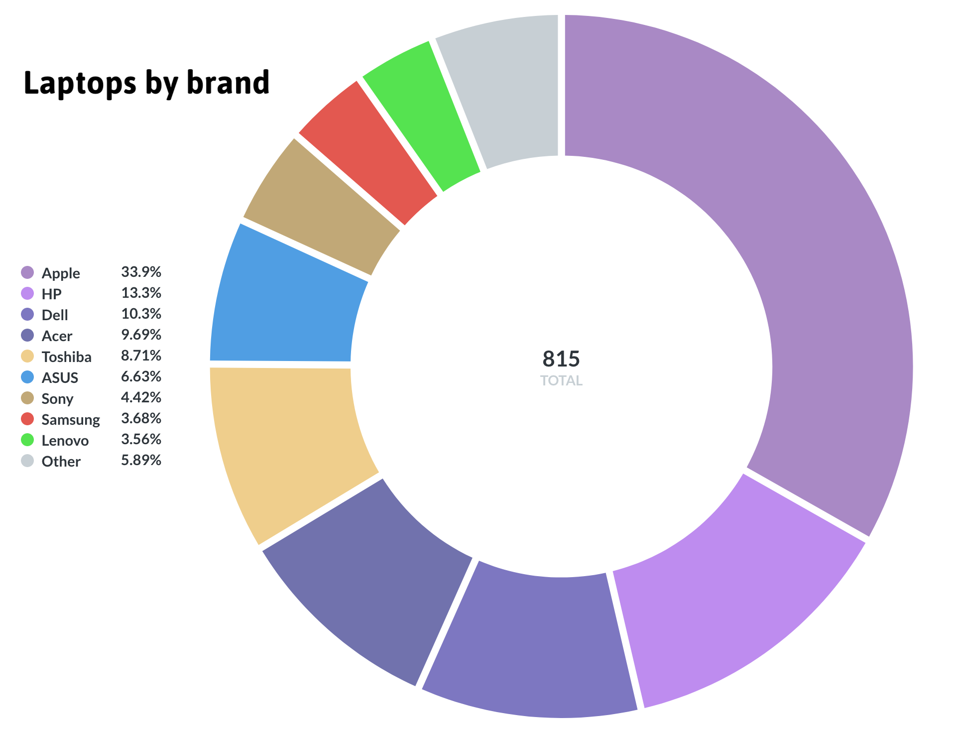 pie chart of laptops by brand