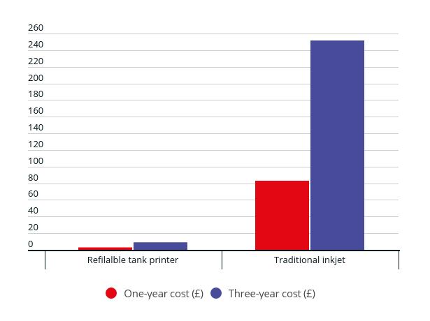 refillable-tank-cost-comparison